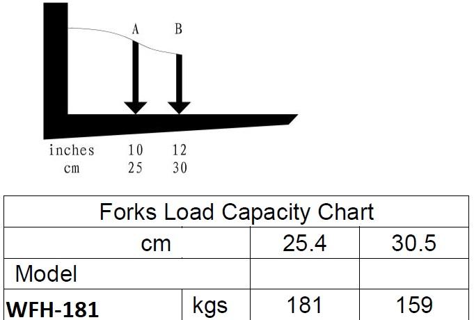 WFH 181 capacity chart